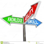 knowledge-ability-skill-words-way-signs-learning-three-street-to-symbolize-ways-learn-develop-knew-skills-31915008